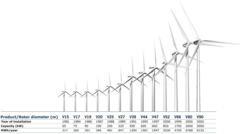 Turbine Size: Utility: Vestas DWT 400kW