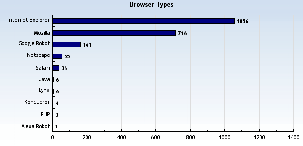 scruss.com stats by browser, October 31, 2004 to November 6, 2004