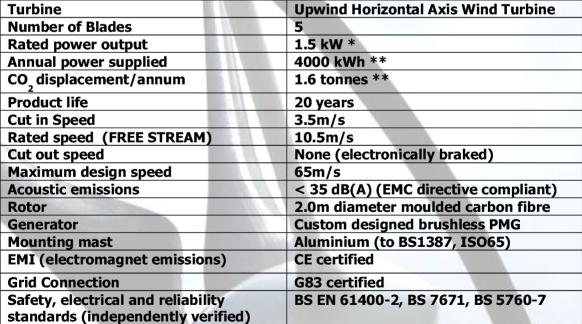 swift wind turbine spec, from document dated 2004/11/19