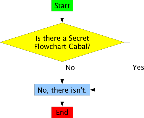 the secret flowchart cabal