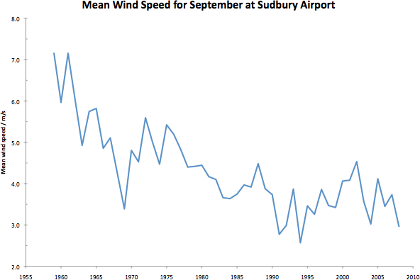 september wind speeds in Sudbury