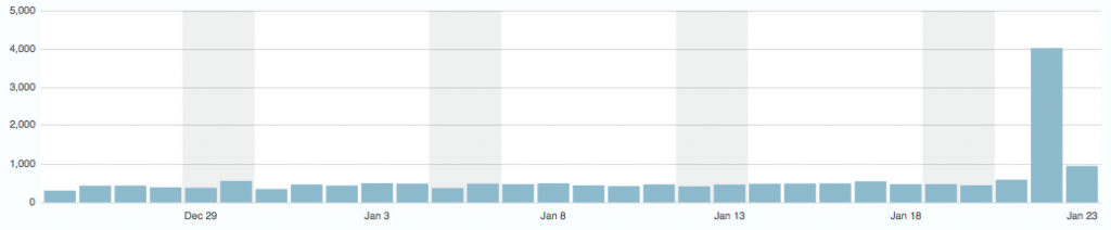 blog stats for yesterday: over 4000 hits