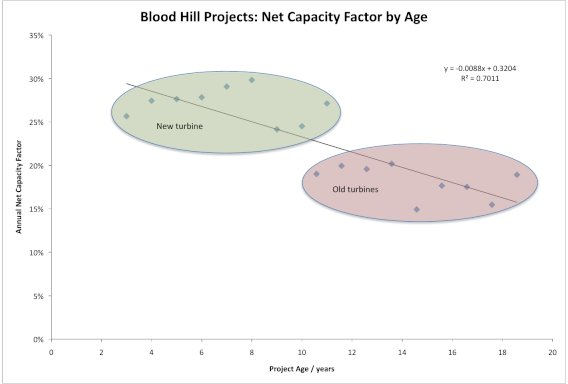 Blood Hill NCF by Age