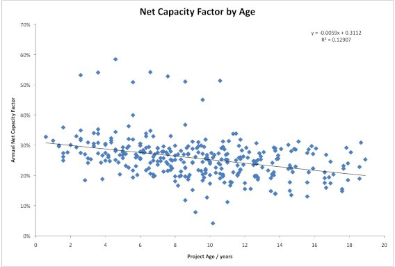 NCF by Age