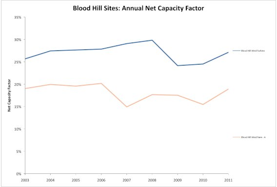 blood hill yearly data