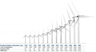 vestas-turbine_size