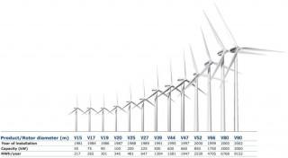 vestas-turbine_size