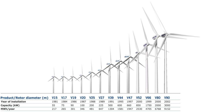 New Tall Wind Turbines Are Super awesome According To