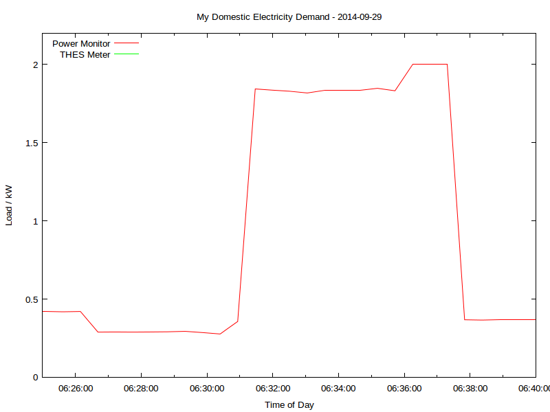 PowerMonitor-20140929-kettle