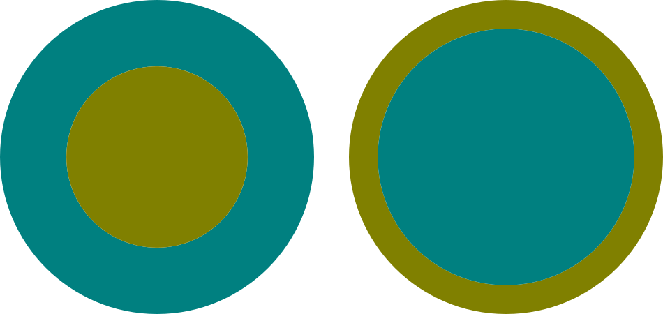 two sets of concentric circles: on the left, the outer area is 2× the area of the centre. On the right, the centre circle is 2x that of the centre