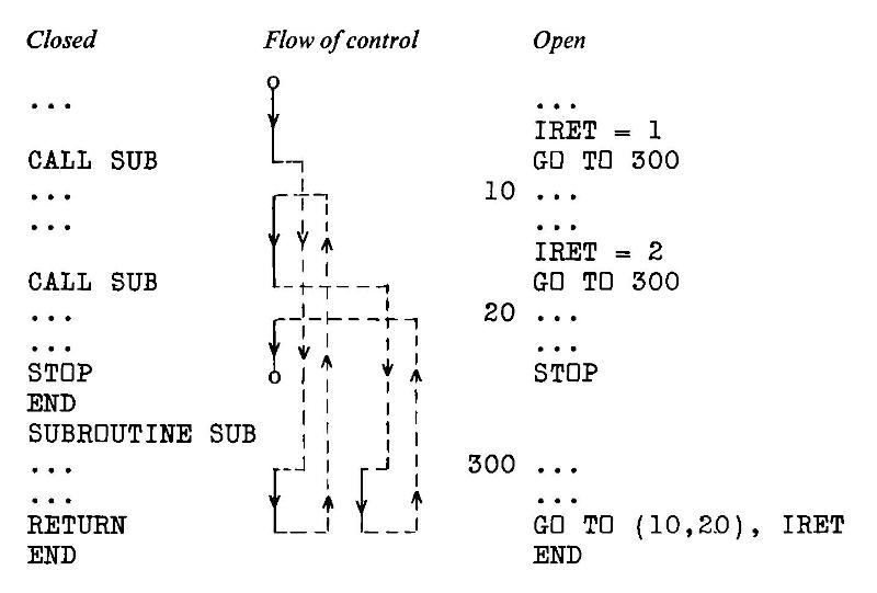 "Programming flow diagram, with the flow of a program using subroutines on the left (""closed coding"") and the same structure on the right written as a series of GOTO-controlled sections (""open coding"") to save computer memory and execution time"