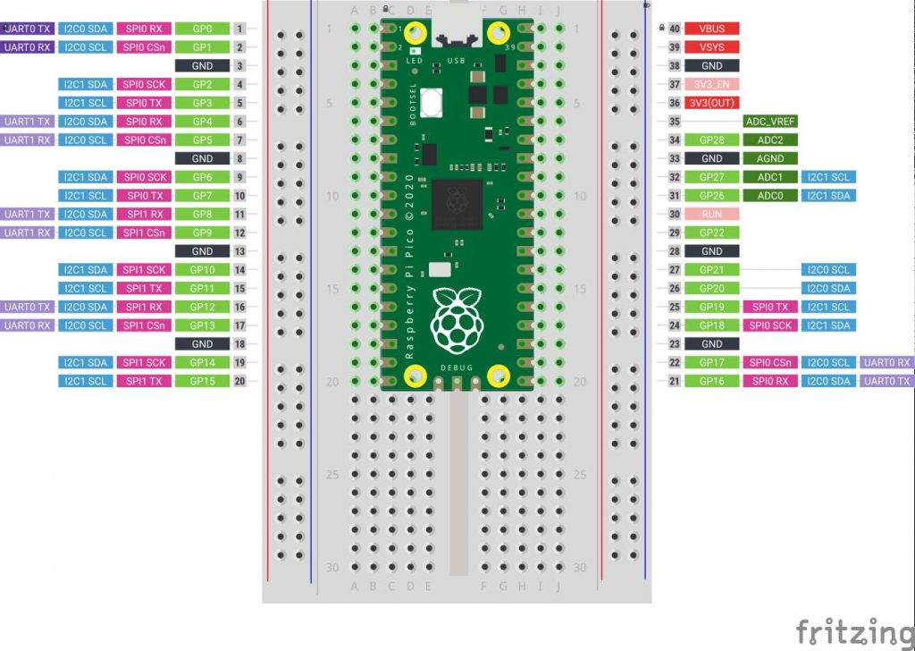 half-size breadboard with Raspberry Pi Pico mounted on top. Labels for each of the pin functions are on the left and right