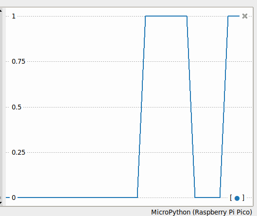 line graph showing output signal going from 0 to 1, back down to 0 and ending at one over a period of about 20 seconds